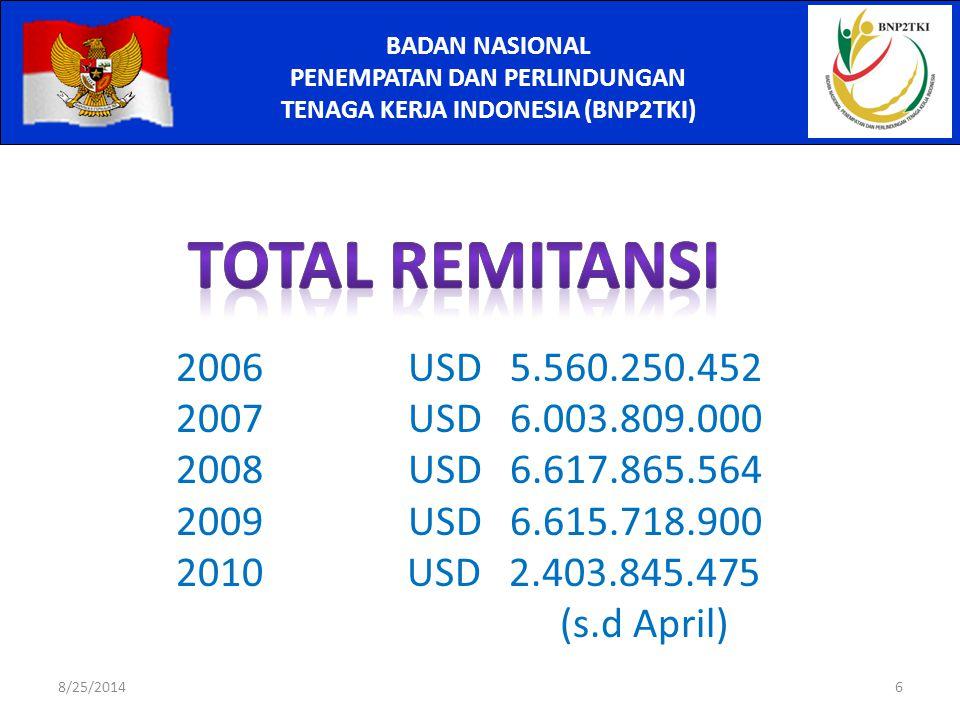 BADAN NASIONAL PENEMPATAN DAN PERLINDUNGAN TENAGA KERJA INDONESIA (BNP2TKI) 2006 USD 5.560.250.452 2007 USD 6.003.809.000 2008 USD 6.617.865.564 2009 USD 6.615.718.900 2010 USD 2.403.845.475 (s.d April) 8/25/20146