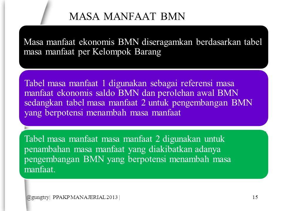 MASA MANFAAT BMN Masa manfaat ekonomis BMN diseragamkan berdasarkan tabel masa manfaat per Kelompok Barang Tabel masa manfaat 1 digunakan sebagai referensi masa manfaat ekonomis saldo BMN dan perolehan awal BMN sedangkan tabel masa manfaat 2 untuk pengembangan BMN yang berpotensi menambah masa manfaat Tabel masa manfaat masa manfaat 2 digunakan untuk penambahan masa manfaat yang diakibatkan adanya pengembangan BMN yang berpotensi menambah masa manfaat.