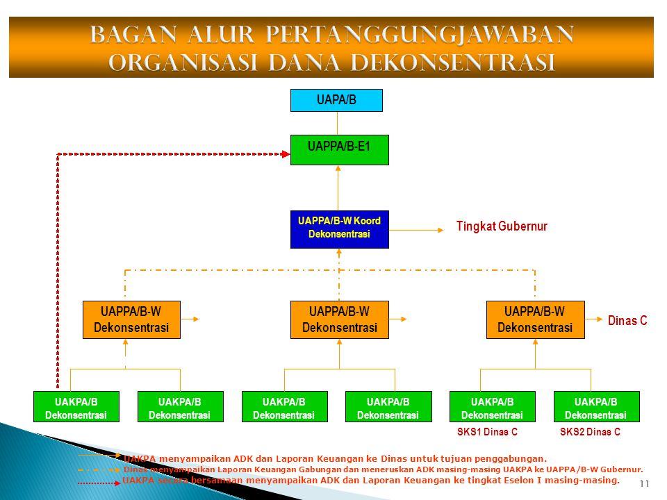 11 UAPA/B UAPPA/B-E1 UAPPA/B-W Koord Dekonsentrasi UAPPA/B-W Dekonsentrasi UAKPA/B Dekonsentrasi Dinas ADinas B SKS1 Dinas ASKS2 Dinas ASKS1 Dinas BSK