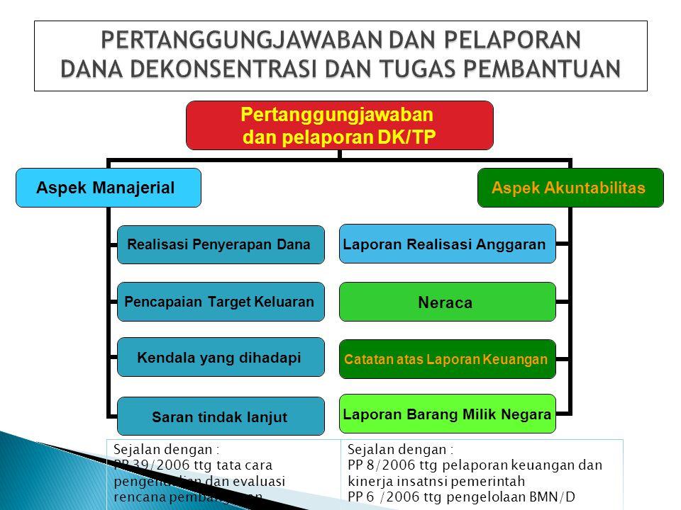 Pertanggungjawaban dan pelaporan DK/TP Aspek Manajerial Realisasi Penyerapan Dana Pencapaian Target Keluaran Kendala yang dihadapi Saran tindak lanjut