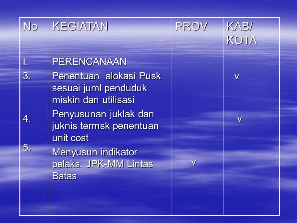 NoKEGIATANPROV KAB/ KOTA I.3.4.5.PERENCANAAN Penentuan alokasi Pusk sesuai juml penduduk miskin dan utilisasi Penyusunan juklak dan juknis termsk penentuan unit cost Menyusun indikator pelaks.