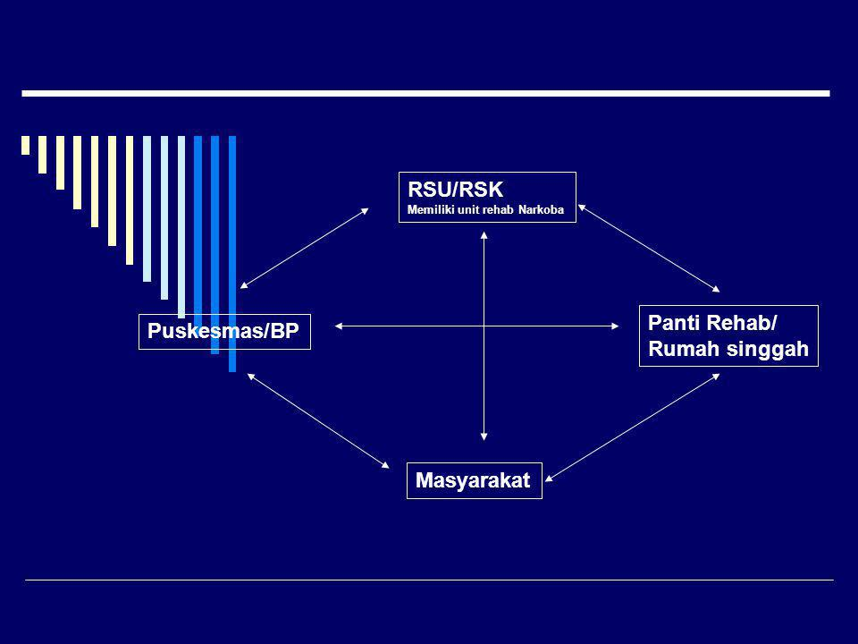 Puskesmas/BP RSU/RSK Memiliki unit rehab Narkoba Panti Rehab/ Rumah singgah Masyarakat