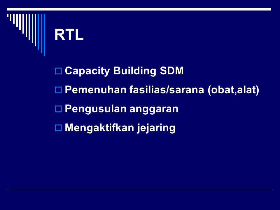 RTL  Capacity Building SDM  Pemenuhan fasilias/sarana (obat,alat)  Pengusulan anggaran  Mengaktifkan jejaring