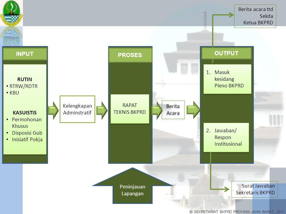 AGENDA RAPAT 1)Review tupoksi BKPRD secara umum dan peran BKPRD dalam penerbitan rekomendasi KBU 2)Prosedur dan peran: BPPT, Diskimrum dan OPD/Biro terkait dalam tahapan pendapat teknis proses pemberian Rekomendasi Gubernur di KBU 3)Penyesuaian Naskah Rekomendasi Gubernur (sehubungan prosedur baru: pengusul langsung memohon ke BPPT) 4)Penjelasan BPLHD dan ESDM terhadap usulan Rekomendasi KBU untuk usulan pembangunan perumahan baru di zona II dengan peruntukan perkebunan.