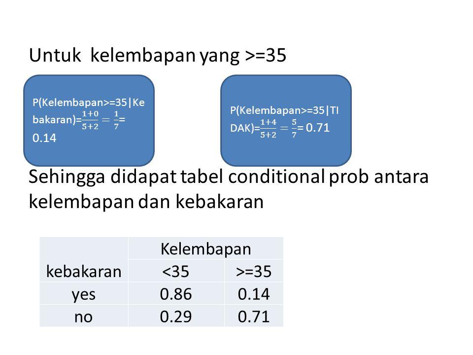 Untuk kelembapan yang >=35 Sehingga didapat tabel conditional prob antara kelembapan dan kebakaran kebakaran Kelembapan <35>=35 yes0.860.14 no0.290.71