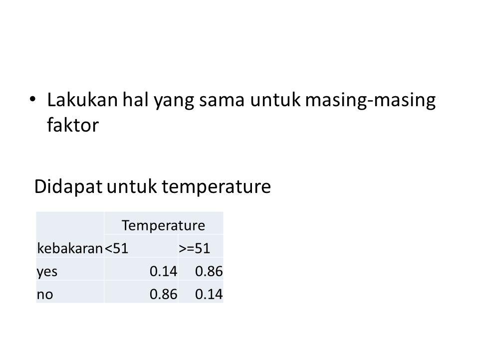 Lakukan hal yang sama untuk masing-masing faktor Didapat untuk temperature kebakaran Temperature <51>=51 yes0.140.86 no0.860.14