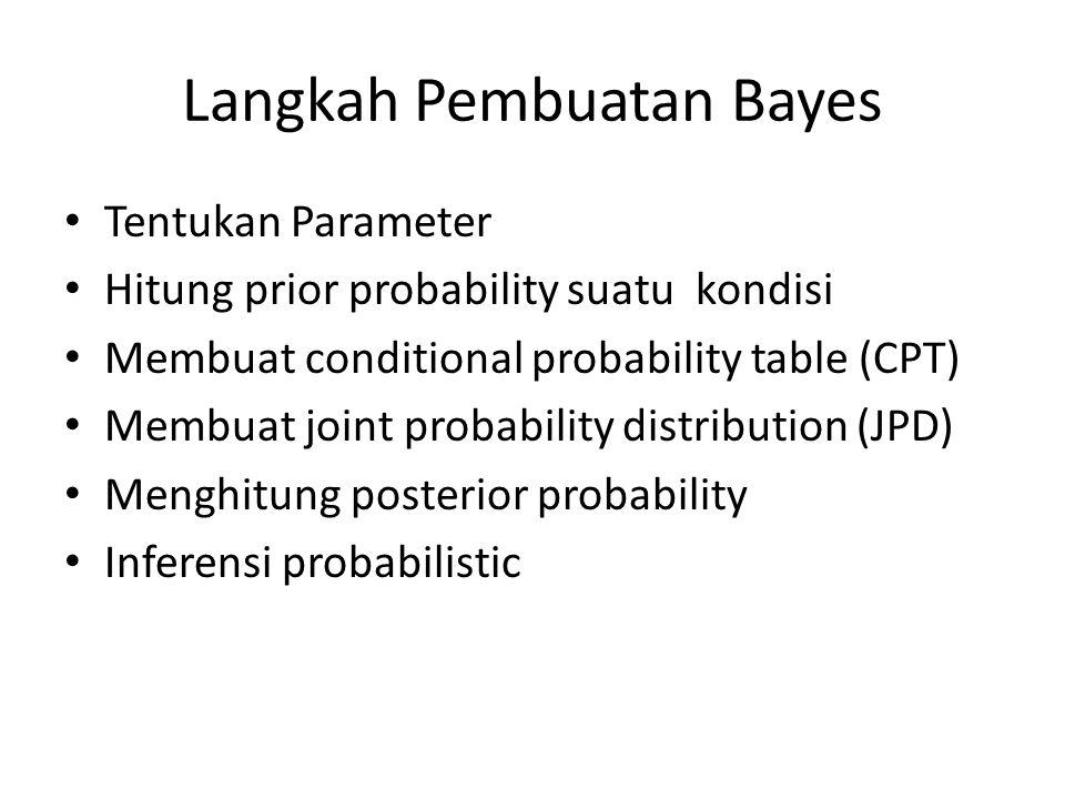 Langkah Pembuatan Bayes Tentukan Parameter Hitung prior probability suatu kondisi Membuat conditional probability table (CPT) Membuat joint probability distribution (JPD) Menghitung posterior probability Inferensi probabilistic