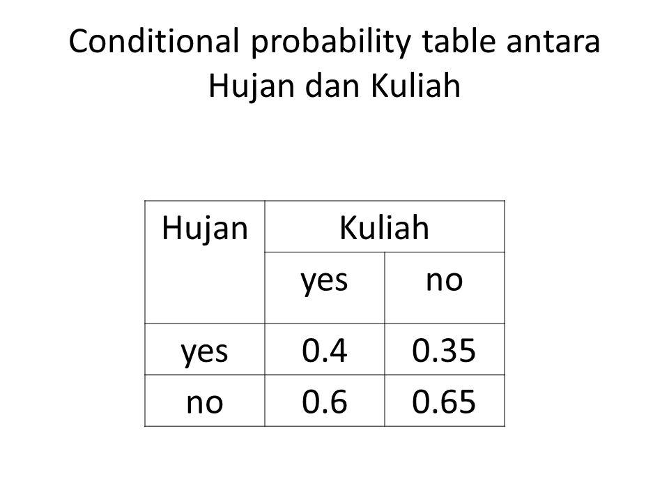 Cara menghitung joint probability distribution suatu gejala adalah mengalikan nilai conditional probability dengan prior probability.
