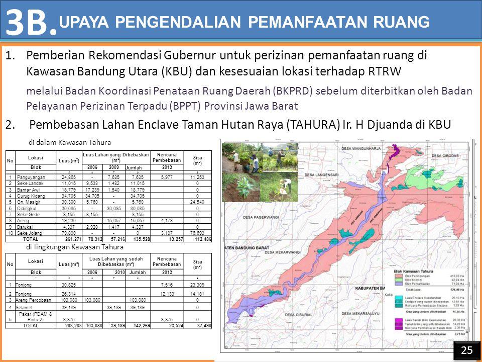 1.Pemberian Rekomendasi Gubernur untuk perizinan pemanfaatan ruang di Kawasan Bandung Utara (KBU) dan kesesuaian lokasi terhadap RTRW melalui Badan Koordinasi Penataan Ruang Daerah (BKPRD) sebelum diterbitkan oleh Badan Pelayanan Perizinan Terpadu (BPPT) Provinsi Jawa Barat 2.Pembebasan Lahan Enclave Taman Hutan Raya (TAHURA) Ir.