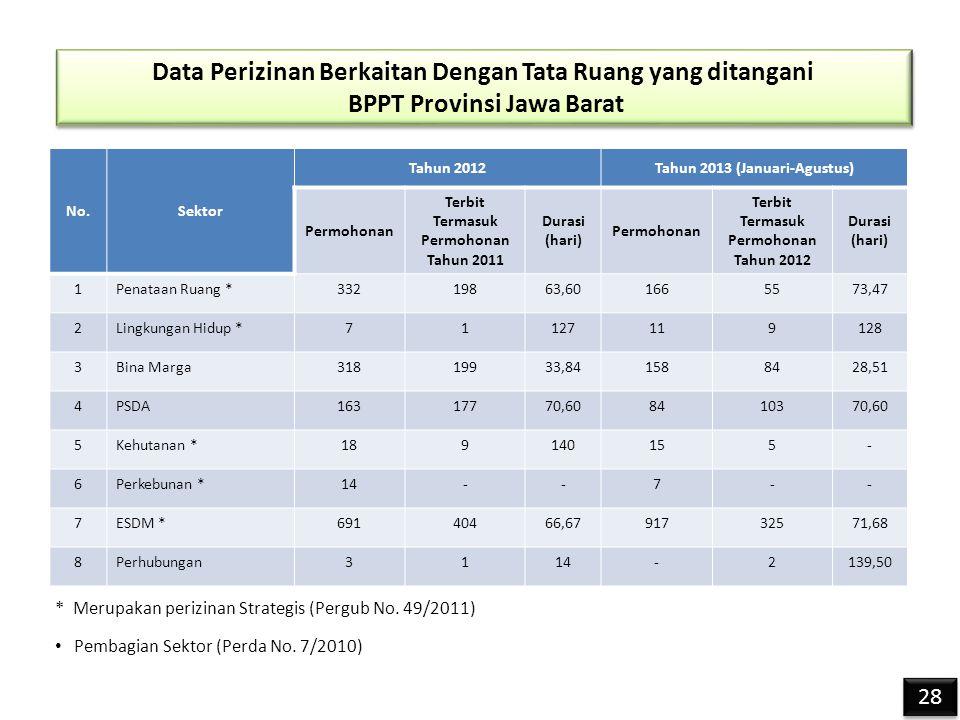 Data Perizinan Berkaitan Dengan Tata Ruang yang ditangani BPPT Provinsi Jawa Barat Data Perizinan Berkaitan Dengan Tata Ruang yang ditangani BPPT Provinsi Jawa Barat No.Sektor Tahun 2012Tahun 2013 (Januari-Agustus) Permohonan Terbit Termasuk Permohonan Tahun 2011 Durasi (hari) Permohonan Terbit Termasuk Permohonan Tahun 2012 Durasi (hari) 1Penataan Ruang *33219863,601665573,47 2Lingkungan Hidup *71127119128 3Bina Marga31819933,841588428,51 4PSDA16317770,608410370,60 5Kehutanan *189140155- 6Perkebunan *14--7-- 7ESDM *69140466,6791732571,68 8Perhubungan3114-2139,50 * Merupakan perizinan Strategis (Pergub No.