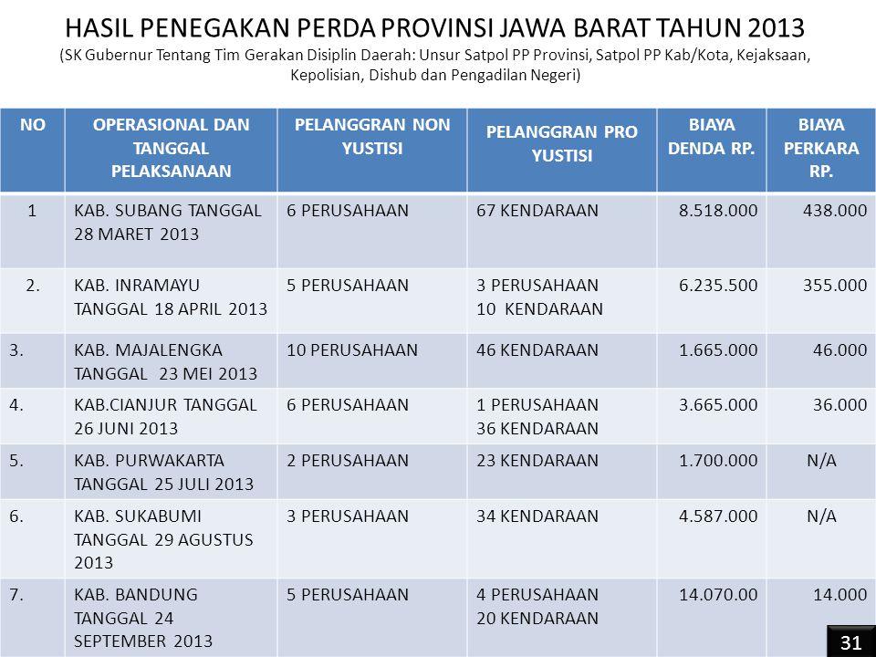 Pengendalian Pemanfaatan Ruang di Kawasan Bandung Utara Bagian III : Implementasi Pengendalian Pemanfaatan Ruang 32