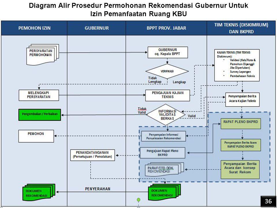 Diagram Alir Prosedur Permohonan Rekomendasi Gubernur Untuk Izin Pemanfaatan Ruang KBU 36