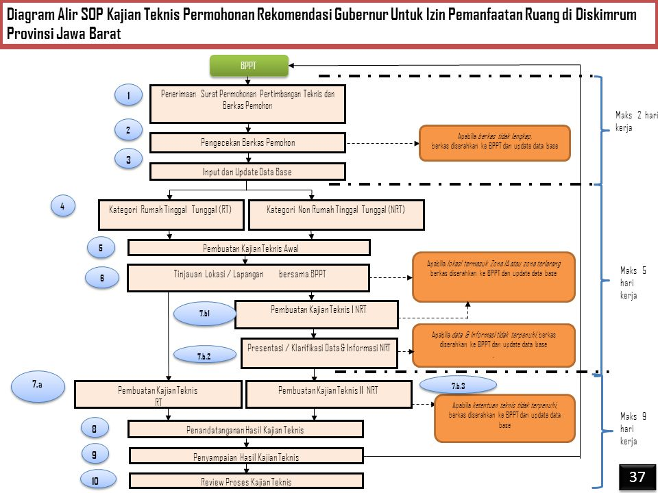 BPPT Maks 2 hari kerja Maks 9 hari kerja Maks 5 hari kerja Penerimaan Surat Permohonan Pertimbangan Teknis dan Berkas Pemohon Pengecekan Berkas Pemohon Input dan Update Data Base Kategori Rumah Tinggal Tunggal (RT) Pembuatan Kajian Teknis I NRT Kategori Non Rumah Tinggal Tunggal (NRT) Presentasi / Klarifikasi Data & Informasi NRT Pembuatan Kajian Teknis RT Penandatanganan Hasil Kajian Teknis Penyampaian Hasil Kajian Teknis 1 1 2 2 3 3 4 4 5 5 7.a 8 8 7.b.2 Pembuatan Kajian Teknis II NRT 9 9 Apabila berkas tidak lengkap, berkas diserahkan ke BPPT dan update data base Apabila lokasi termasuk Zona IA atau zona terlarang berkas diserahkan ke BPPT dan update data base Apabila data & Informasi tidak terpenuhi, berkas diserahkan ke BPPT dan update data base, Apabila ketentuan teknis tidak terpenuhi, berkas diserahkan ke BPPT dan update data base Review Proses Kajian Teknis 10 Tinjauan Lokasi / Lapangan bersama BPPT Pembuatan Kajian Teknis Awal 6 6 7.b1 7.b.3 Diagram Alir SOP Kajian Teknis Permohonan Rekomendasi Gubernur Untuk Izin Pemanfaatan Ruang di Diskimrum Provinsi Jawa Barat 37
