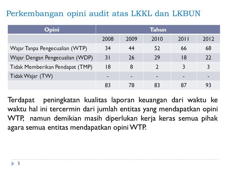 Perkembangan opini audit atas LKKL dan LKBUN OpiniTahun 20082009201020112012 Wajar Tanpa Pengecualian (WTP)3444526668 Wajar Dengan Pengecualian (WDP)3126291822 Tidak Memberikan Pendapat (TMP)188233 Tidak Wajar (TW)----- 8378838793 5 Terdapat peningkatan kualitas laporan keuangan dari waktu ke waktu hal ini tercermin dari jumlah entitas yang mendapatkan opini WTP, namun demikian masih diperlukan kerja keras semua pihak agara semua entitas mendapatkan opini WTP.