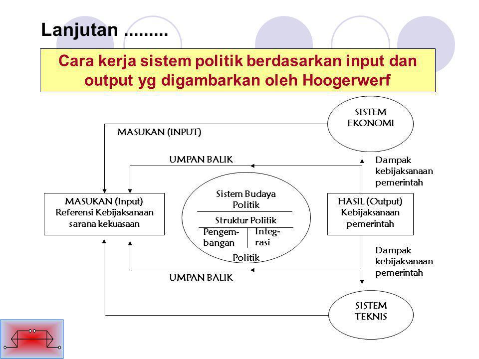 Lanjutan......... Cara kerja sistem politik berdasarkan input dan output yg digambarkan oleh Hoogerwerf SISTEM EKONOMI MASUKAN (Input) Referensi Kebij