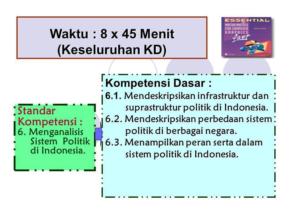 Waktu : 8 x 45 Menit (Keseluruhan KD) Standar Kompetensi : 6. Menganalisis Sistem Politik di Indonesia. Kompetensi Dasar : 6.1. Mendeskripsikan infras