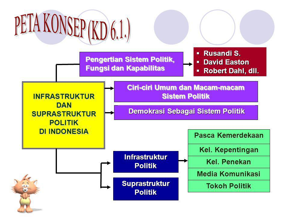 Pengertian Sistem Politik, Fungsi dan Kapabilitas Ciri-ciri Umum dan Macam-macam Sistem Politik Demokrasi Sebagai Sistem Politik  Rusandi S.  David
