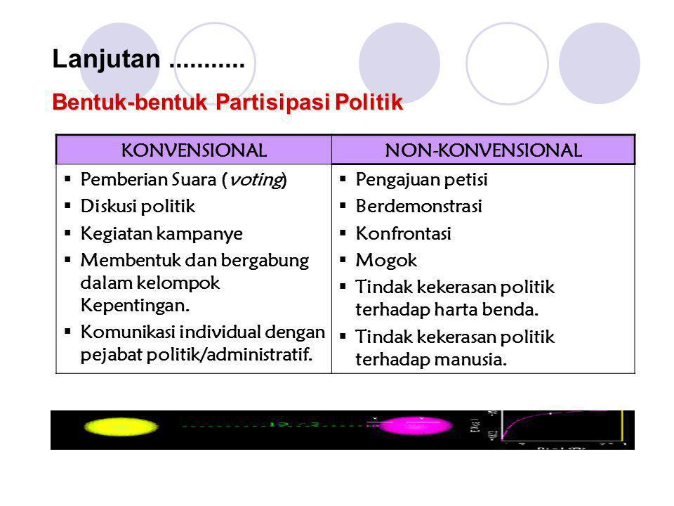 Bentuk-bentuk Partisipasi Politik Lanjutan........... KONVENSIONALNON-KONVENSIONAL  Pemberian Suara (voting)  Diskusi politik  Kegiatan kampanye 