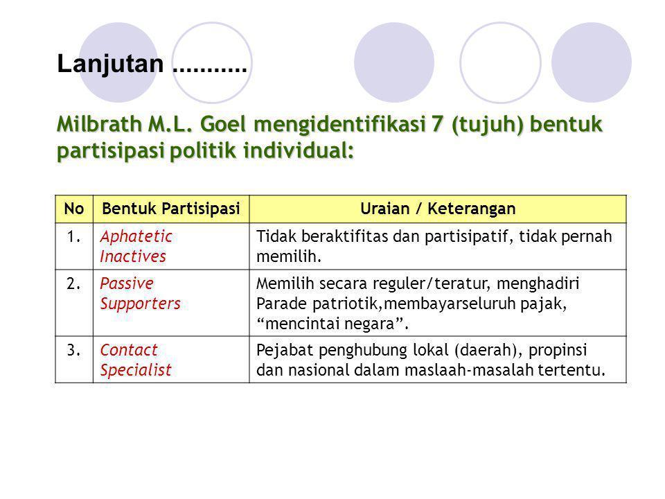 Milbrath M.L. Goel mengidentifikasi 7 (tujuh) bentuk partisipasi politik individual: Lanjutan........... NoBentuk PartisipasiUraian / Keterangan 1.Aph