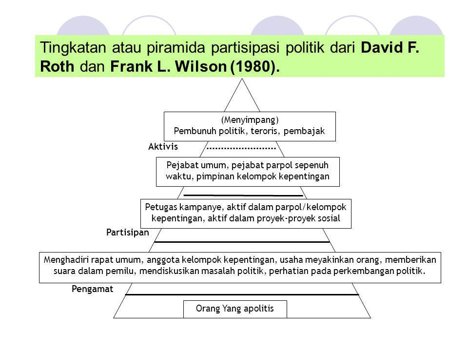 Tingkatan atau piramida partisipasi politik dari David F. Roth dan Frank L. Wilson (1980). (Menyimpang) Pembunuh politik, teroris, pembajak Pejabat um