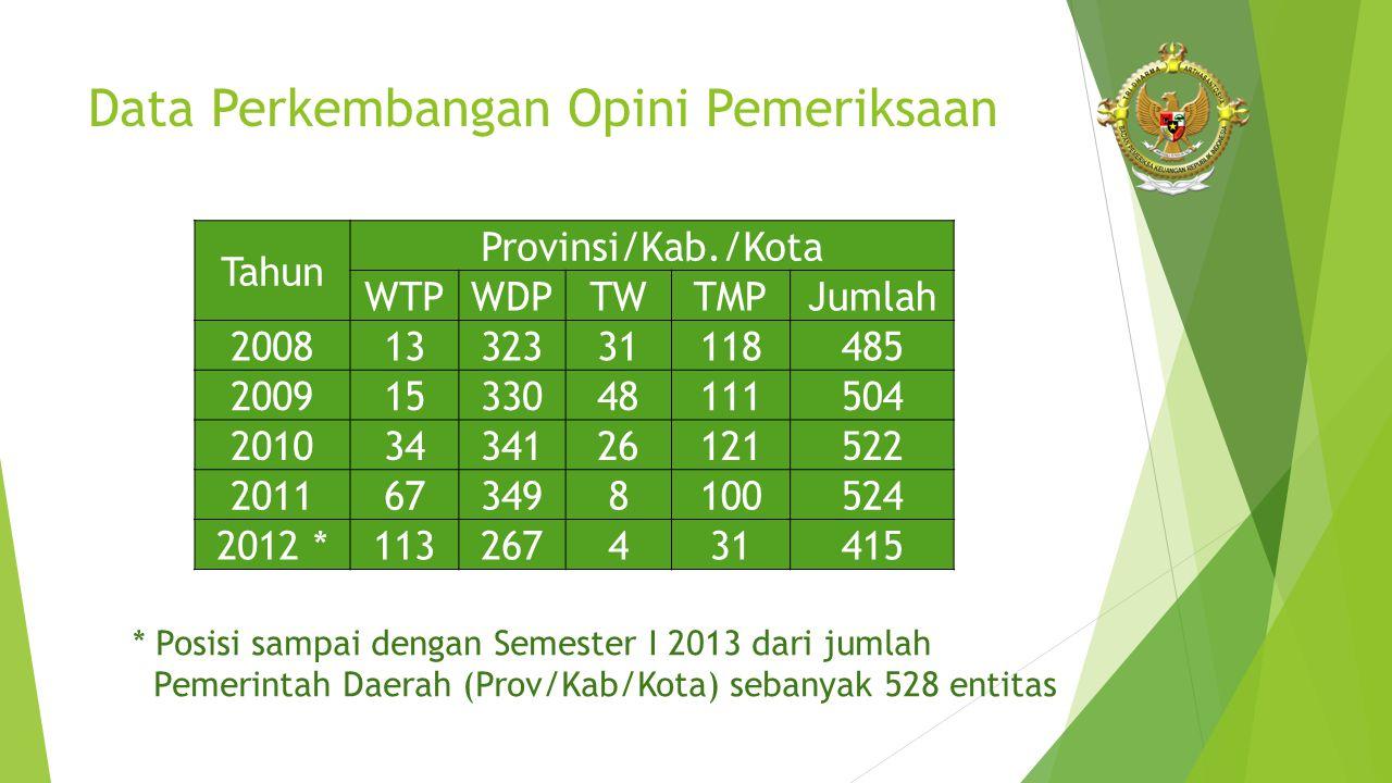 Data Perkembangan Opini Pemeriksaan Tahun Provinsi/Kab./Kota WTPWDPTWTMPJumlah 20081332331118485 20091533048111504 20103434126121522 2011673498100524