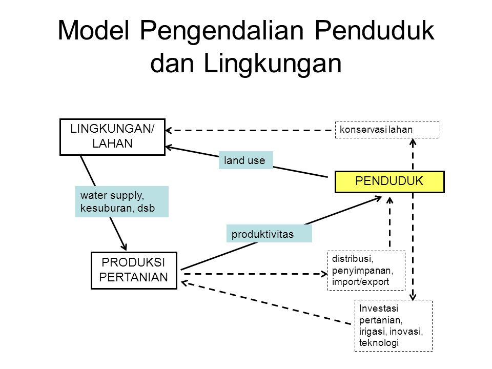 Model Pengendalian Penduduk dan Lingkungan LINGKUNGAN/ LAHAN PRODUKSI PERTANIAN PENDUDUK land use produktivitas distribusi, penyimpanan, import/export