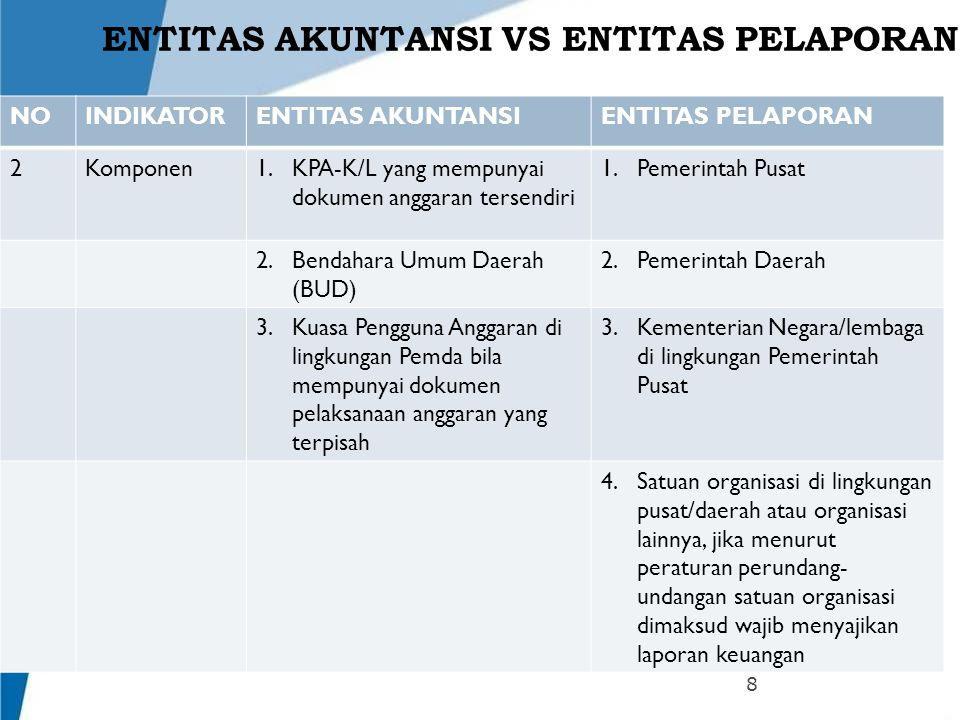 ENTITAS AKUNTANSI VS ENTITAS PELAPORAN NOINDIKATORENTITAS AKUNTANSIENTITAS PELAPORAN 2Komponen1.KPA-K/L yang mempunyai dokumen anggaran tersendiri 1.P