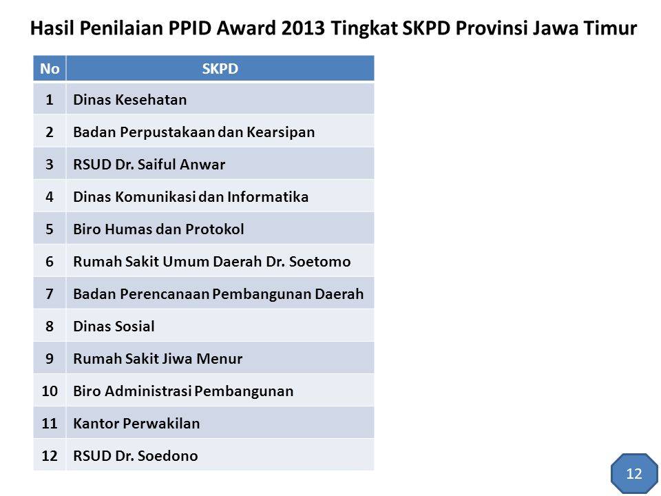 Hasil Penilaian PPID Award 2013 Tingkat SKPD Provinsi Jawa Timur NoSKPD 1Dinas Kesehatan 2Badan Perpustakaan dan Kearsipan 3RSUD Dr. Saiful Anwar 4Din