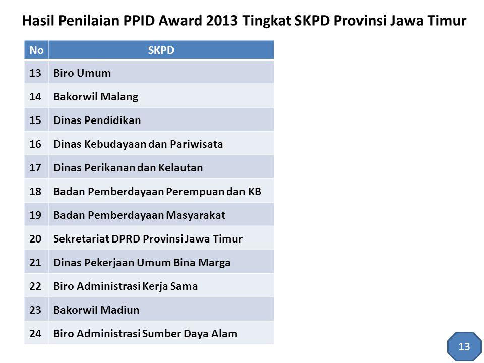 Hasil Penilaian PPID Award 2013 Tingkat SKPD Provinsi Jawa Timur NoSKPD 13Biro Umum 14Bakorwil Malang 15Dinas Pendidikan 16Dinas Kebudayaan dan Pariwi