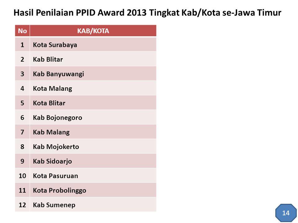 Hasil Penilaian PPID Award 2013 Tingkat Kab/Kota se-Jawa Timur NoKAB/KOTA 1Kota Surabaya 2Kab Blitar 3Kab Banyuwangi 4Kota Malang 5Kota Blitar 6Kab Bo