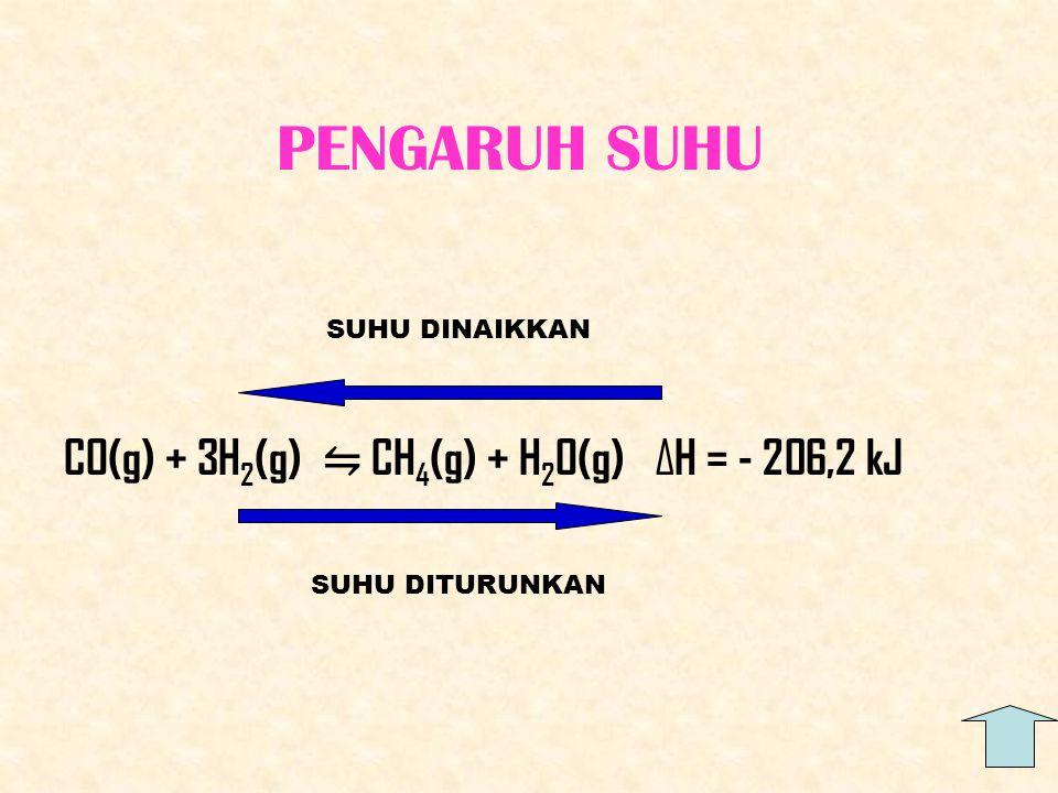 PENGARUH SUHU CO(g) + 3H 2 (g) ⇋ CH 4 (g) + H 2 O(g) ∆H = - 206,2 kJ SUHU DINAIKKAN SUHU DITURUNKAN