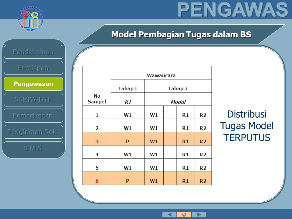 Pengawasan Model Pembagian Tugas dalam BS No Sampel Wawancara Tahap ITahap 2 RTModul 9PW2R1R2 10W2 R1R2 11W2 R1R2 12PW2R1R2 13W3 R1R2 14W3 R1R2 15W3 R1R2 16PW3R1R2 Distribusi Tugas Model TERPUTUS