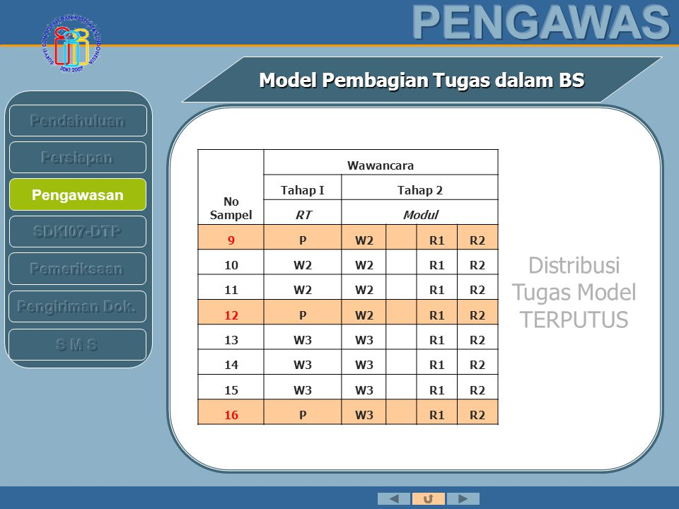 Pengawasan Model Pembagian Tugas dalam BS No Sampel Wawancara Tahap ITahap 2 RTModul 17W3 R1R2 18R1W3 R1R2 19R1W3PR2 20R1W3 R1R2 21R1W3 R1R2 22R2W1PR1 23R2W1 R1R2 24R2W2 R1R2 25R2W2PR1 Distribusi Tugas Model TERPUTUS