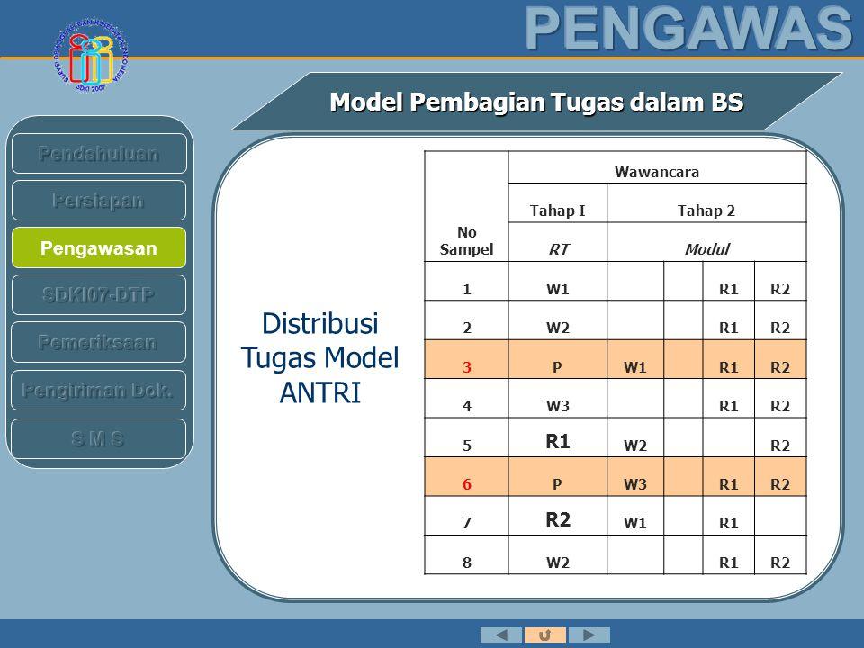 Pengawasan Model Pembagian Tugas dalam BS No Sampel Wawancara Tahap ITahap 2 RTModul 9PW3R1R2 10 R1 W2 R2 11 R2 W1 R1 12PW2R1R2 13W3 R1R2 14 R1 W1 R2 15 R2 W2 R1 16PW3R1R2 Distribusi Tugas Model ANTRI