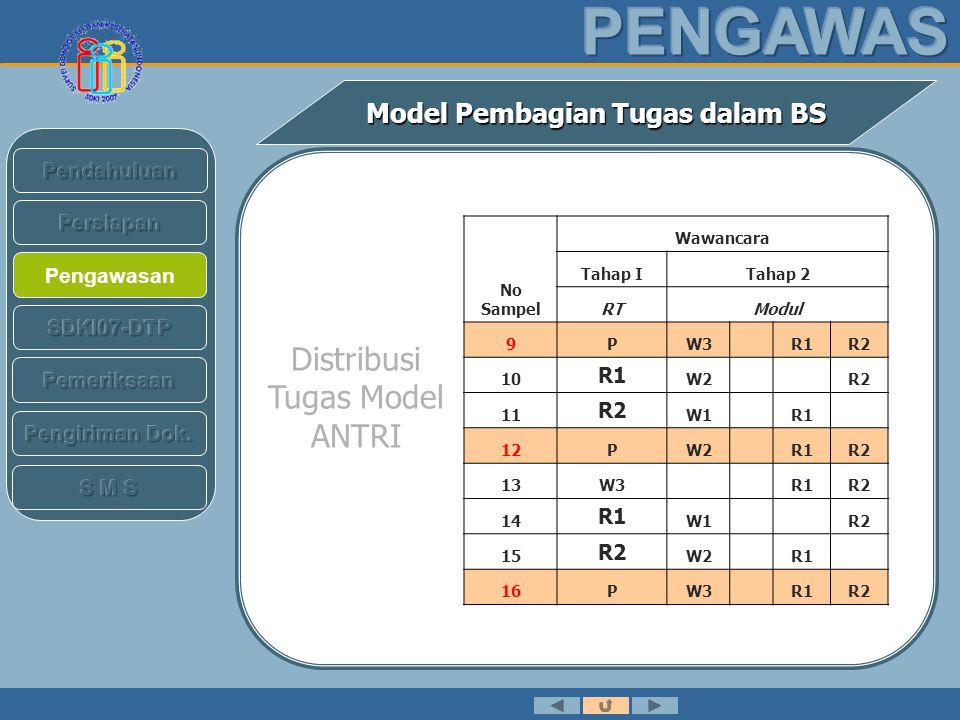 Pengawasan Model Pembagian Tugas dalam BS No Sampel Wawancara Tahap ITahap 2 RTModul 17W1 R1R2 18R1W2 R1R2 19PW3R1R2 20R1W1 R2 21R2W3 R1 22PW1PR1R2 23W1 R1R2 24W2 R1R2 25PW3R1R2 Distribusi Tugas Model ANTRI