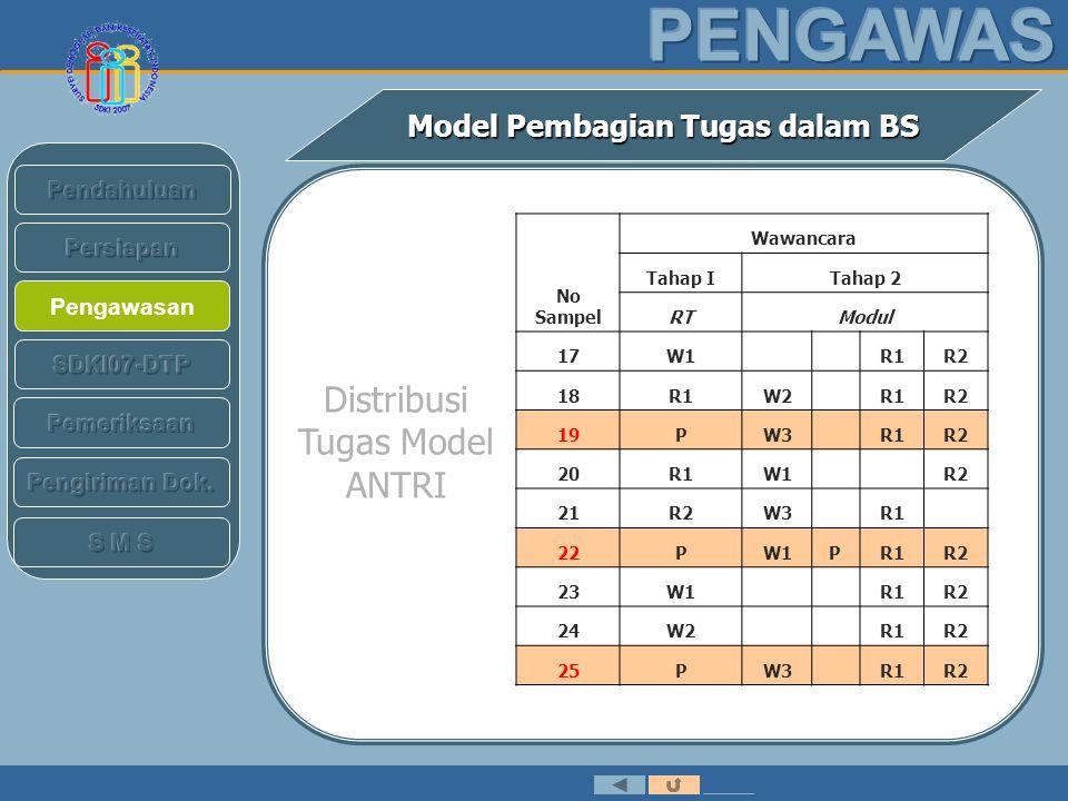 Pengawasan Model Pembagian Tugas dalam BS No Sampel Wawancara Tahap ITahap 2 RTModul 17W1 R1R2 18R1W2 R1R2 19PW3R1R2 20R1W1 R2 21R2W3 R1 22PW1PR1R2 23