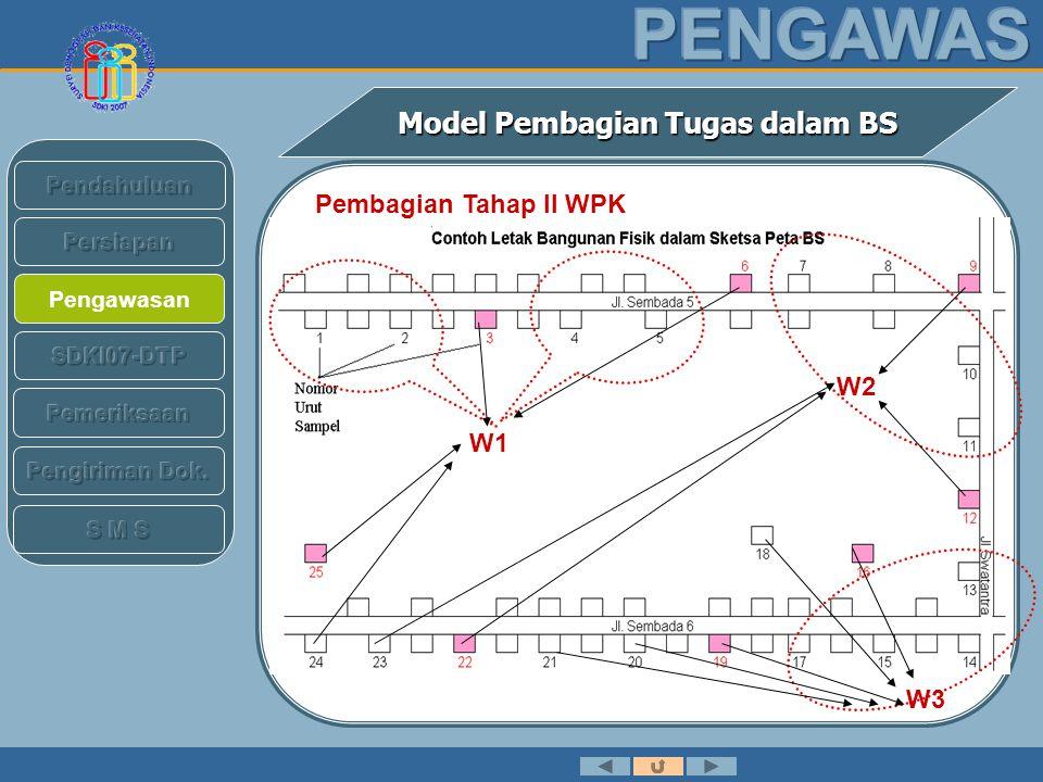 Pengawasan Model Pembagian Tugas dalam BS PK Pembagian Tahap II PK