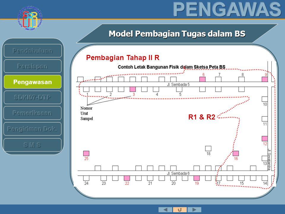 Pengawasan Model Pembagian Tugas dalam BS Distribusi Tugas Model BERLANJUT No Sampel Wawancara Tahap ITahap 2 RT + ModulModul 1W1 R1R2 2W1 R1R2 3PW1 R1R2 4W1 R1R2 5W1 R1R2 6PW1 R1R2 7W2 R1R2 8W2 R1R2 9PW2 R1R2