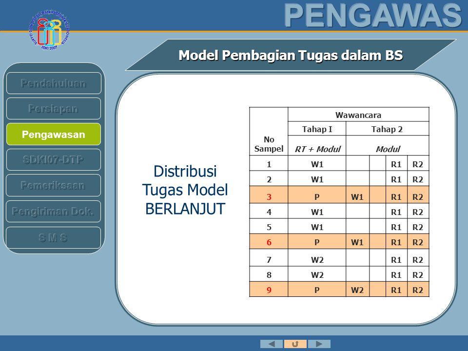 Pengawasan Model Pembagian Tugas dalam BS No Sam- pel Wawancara Tahap ITahap 2 RT + ModulModul 10W2 R1R2 11W2 R1R2 12PW2 R1R2 13W3 R1R2 14W3 R1R2 15W3 R1R2 16PW3 R1R2 Distribusi Tugas Model BERLANJUT