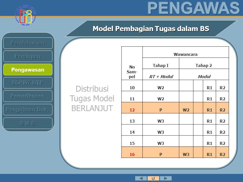 Pengawasan Model Pembagian Tugas dalam BS No Sam- pel Wawancara Tahap ITahap 2 RT + ModulModul 17W3 R1R2 18R1W3 R2 19R1W3P R2 20R1W3 R2 21R1W3 R2 22R2W1PR1 23R2W1 R1 24R2W2 R1 25R2W2PR1 Distribusi Tugas Model BERLANJUT