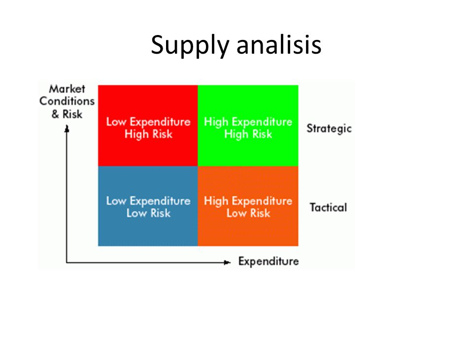 Supply analisis