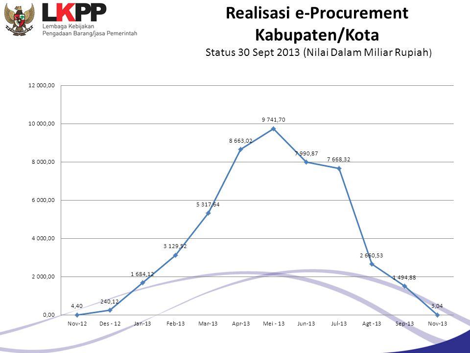Realisasi e-Procurement Kabupaten/Kota Status 30 Sept 2013 (Nilai Dalam Miliar Rupiah )