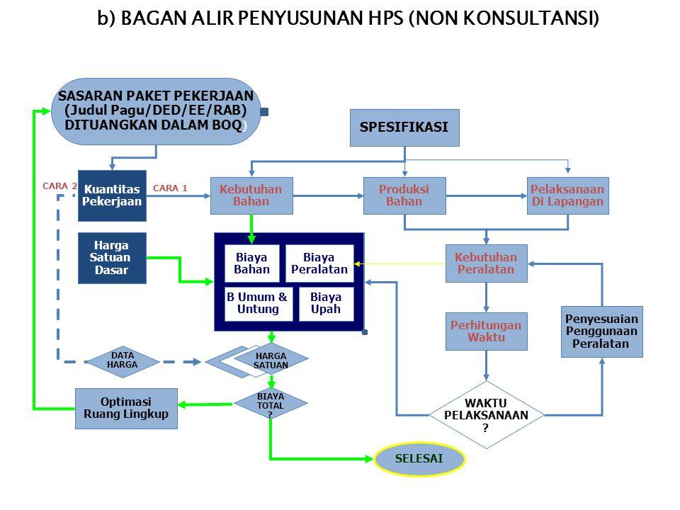 5. TEKNIK / PROSEDUR PEMBUATAN HPS a) Pemilihan jenis HPS menurut bidang Pengadaan : 1)Pekerjaan Konstruksi/Jasa LainnyaPekerjaan Konstruksi/Jasa Lain