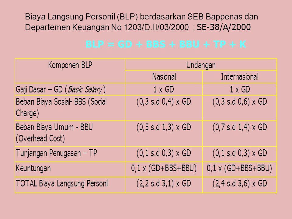 Apabila penugasan konsultan dihitung dalam satuan selain bulan (month), maka konversi maksimum biaya langsung personil per satuan waktu adalah sebagai berikut: SBOM = SBOB : 4,1 SBOH = (SBOB : 22) x 1,1 SBOJ = (SBOH : 8) x 1,3 Dimana : SBOB = Satuan Biaya Orang Bulan (Person Month Rate) SBOM = Satuan Biaya Orang Minggu (Person Week Rate) SBOH = Satuan Biaya Orang Hari (Person Day Rate) SBOJ = Satuan Biaya Orang Jam (Person Hour Rate)