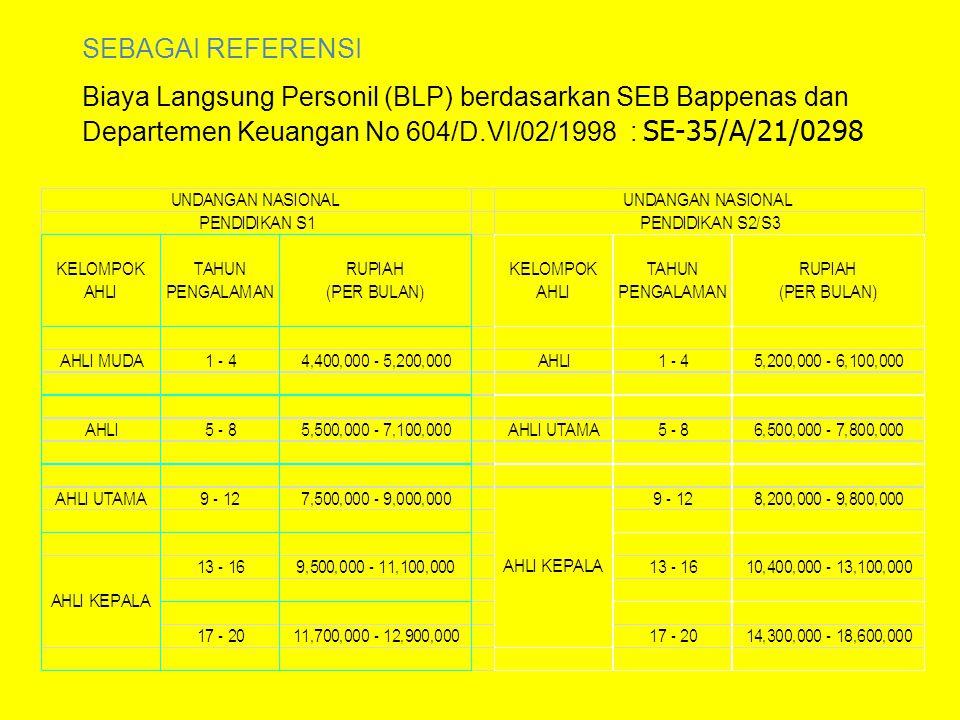 Data yang dipakai untuk menyusun HPS berdasarkan pada data harga setempat yang diperoleh berdasarkan hasil survey menjelang dilaksanakannya pengadaan, dengan mempertimbangkan informasi yang meliputi: informasi biaya satuan yang dipublikasikan secara resmi oleh BPS informasi biaya satuan yang dipublikasikan secara resmi oleh asosiasi terkait dan sumber data lain yang dapat dipertanggungjawabkan; biaya kontrak sebelumnya atau yang sedang berjalan dengan mempertimbangkan faktor perubahan biaya; inflasi tahun sebelumnya, suku bunga berjalan dan/atau kurs tengah Bank Indonesia; hasil perbandingan dengan kontrak sejenis, baik yang dilakukan dengan instansi lain maupun pihak lain; perkiraan perhitungan biaya yang dilakukan oleh konsultan perencana (engineer's estimate); norma indeks; dan/atau informasi lain yang dapat dipertanggungjawabkan.