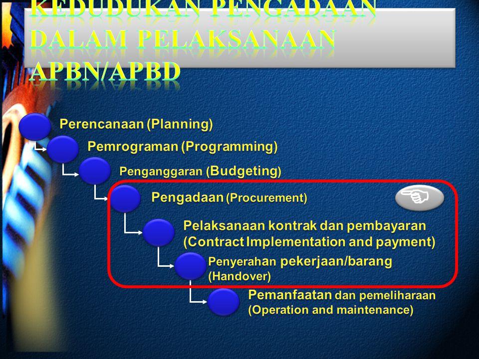 14 Start Identifikasi dan Analisis Kebutuhan Penetapan Rencana Penganggaran Penetapan Kebijakan Umum Penetapan Rencana Umum Pengadaan Pengumuman RUP : - melaui website K/L/D/I - Papan Pengumuman Resmi - Portal Pengadaan Nasional Pengumuman RUP : - melaui website K/L/D/I - Papan Pengumuman Resmi - Portal Pengadaan Nasional Analisis Penetapan Cara Pelaksanaan Pengadaan Identifikasi Kebutuhan Barang/Jasa Pemaketan Pekerjaan Tata Cara Pengadaan Organisasi Pengadaan - >2.5 M Usaha Non Kecil - ≤2.5 M UMKM/Koperasi Kecil - Memaksimalkan Produksi DN Identifikasi Jenis/ Karakteristik Pekerjaan PA/KPA menunjuk organisasi pengadaan PPK menyusun & menetapkan rencana pelaksanaan PBJ ULP/PP menerima dan melaksanakan pemilihan PBJ