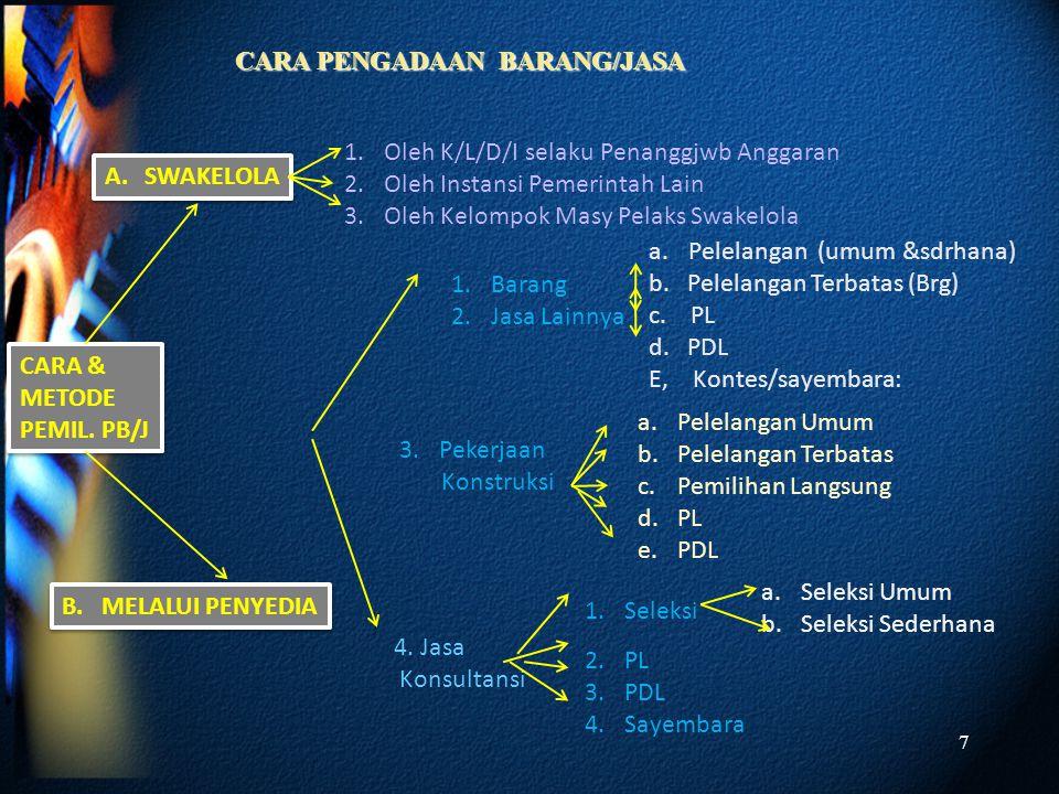 Terbuka Bersaing Efisien Efektif Transparan Adil/Tidak Diskriminatif Akuntabel Ver.1_2010