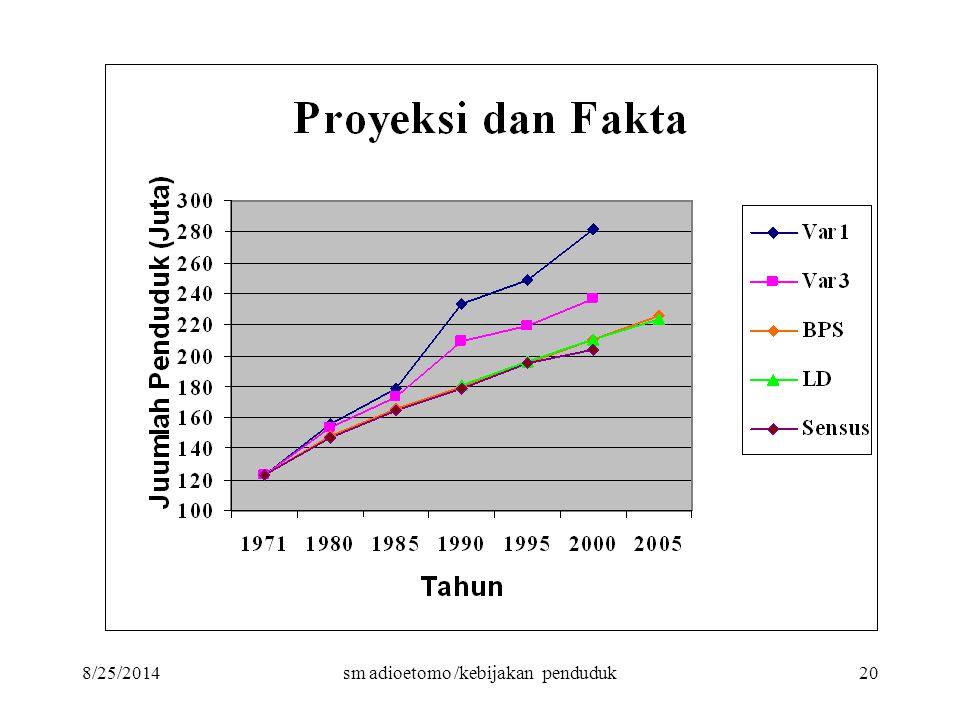 8/25/2014sm adioetomo /kebijakan penduduk20