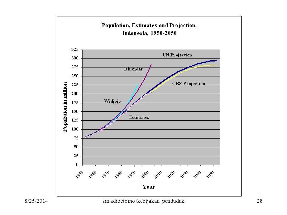 8/25/2014sm adioetomo /kebijakan penduduk28