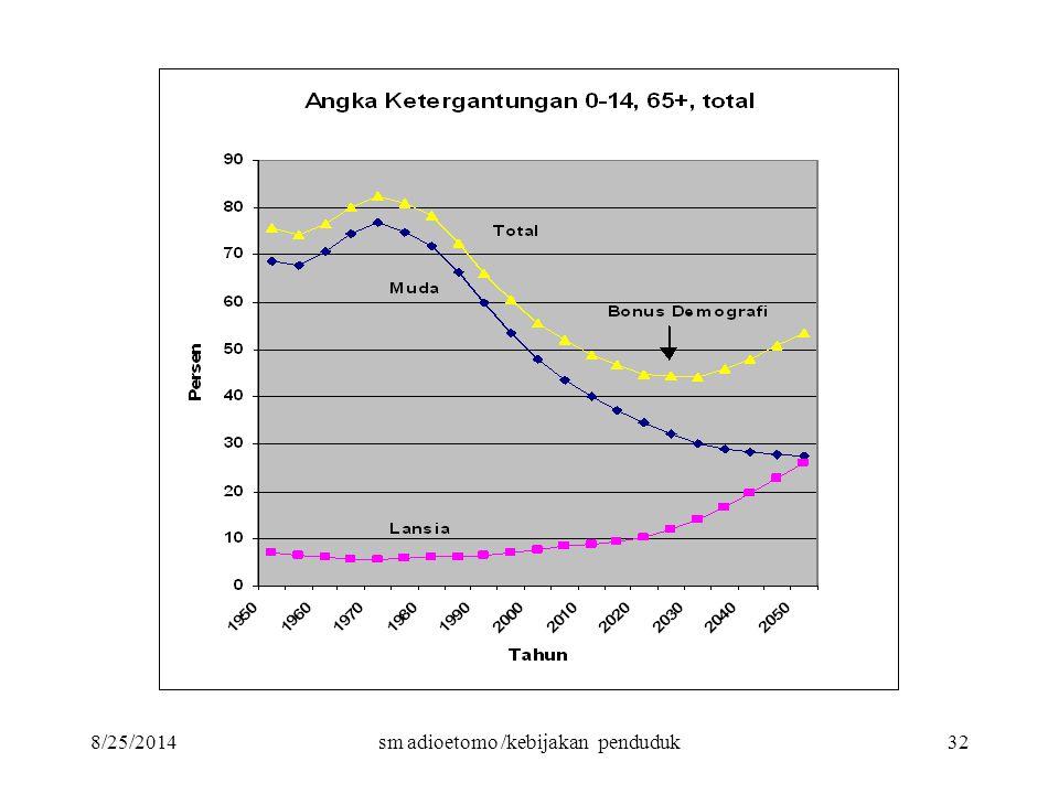 8/25/2014sm adioetomo /kebijakan penduduk32